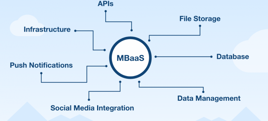 Advantages Of BaaS Over Custom Backend
